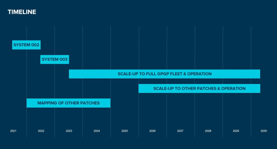 Timeline of scale-up