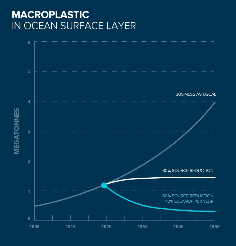 Macroplastic in the ocean surface layer with business as usual, source reduction and cleanup in the ocean.