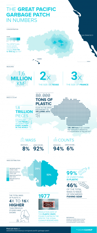 The Great Pacific Garbage Patch in Numbers - Infographic