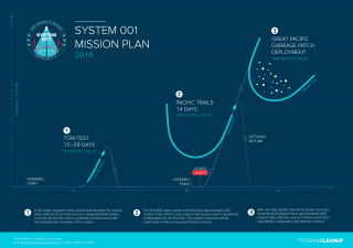 The Ocean Cleanup System 001 Mission Plan. (Infographic)