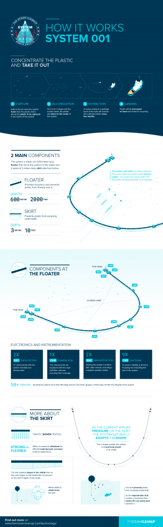 System 001 infographic - How it works