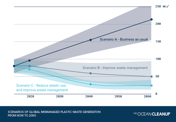 Where Mismanaged Plastic Waste is Generated and Possible