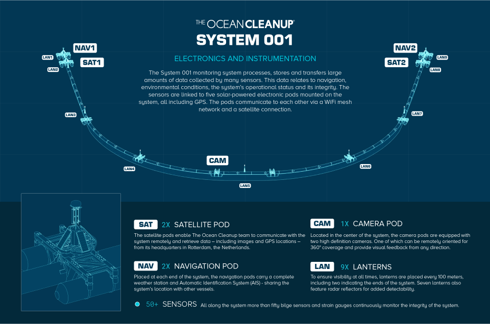 Layout of The Ocean Cleanup System 001 Electronics and Instrumentation