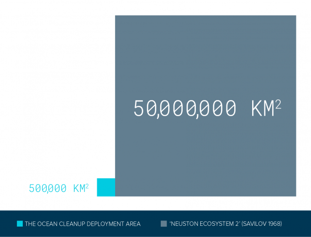 "Size comparison of ""Neuston ecosystem 2"" and the deployment area of our ocean cleanup system."