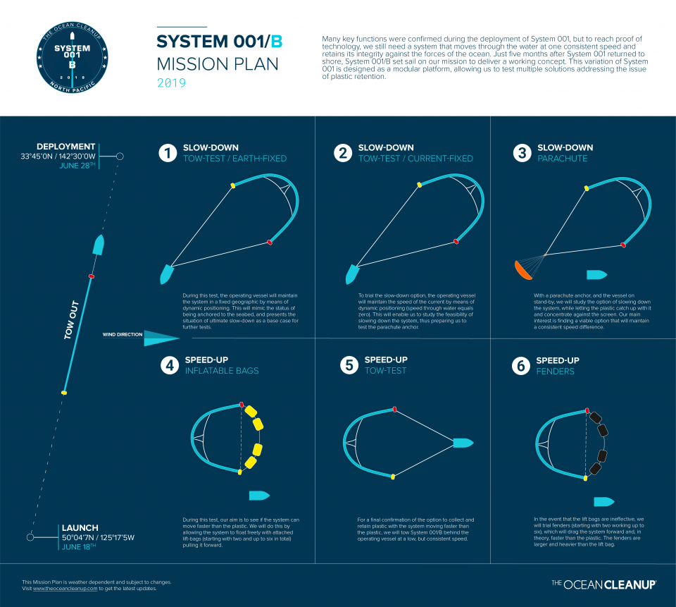 System 001/B mission plan