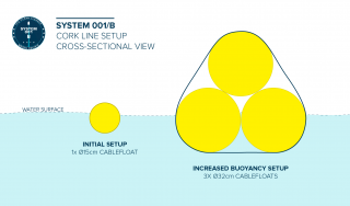 New cork line setup to be tested on System 001/B.