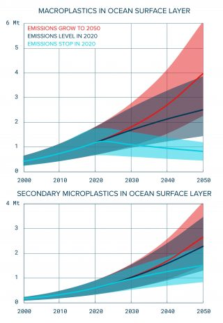 Projection of floating plastic mass in ocean surface layer