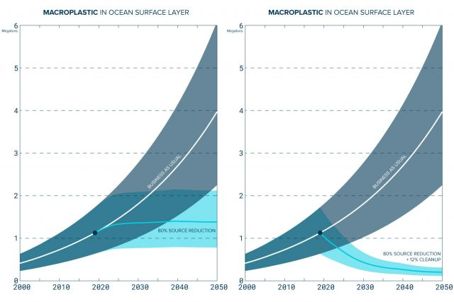 Predicting the impact of cleanup of plastics in ocean surface layer