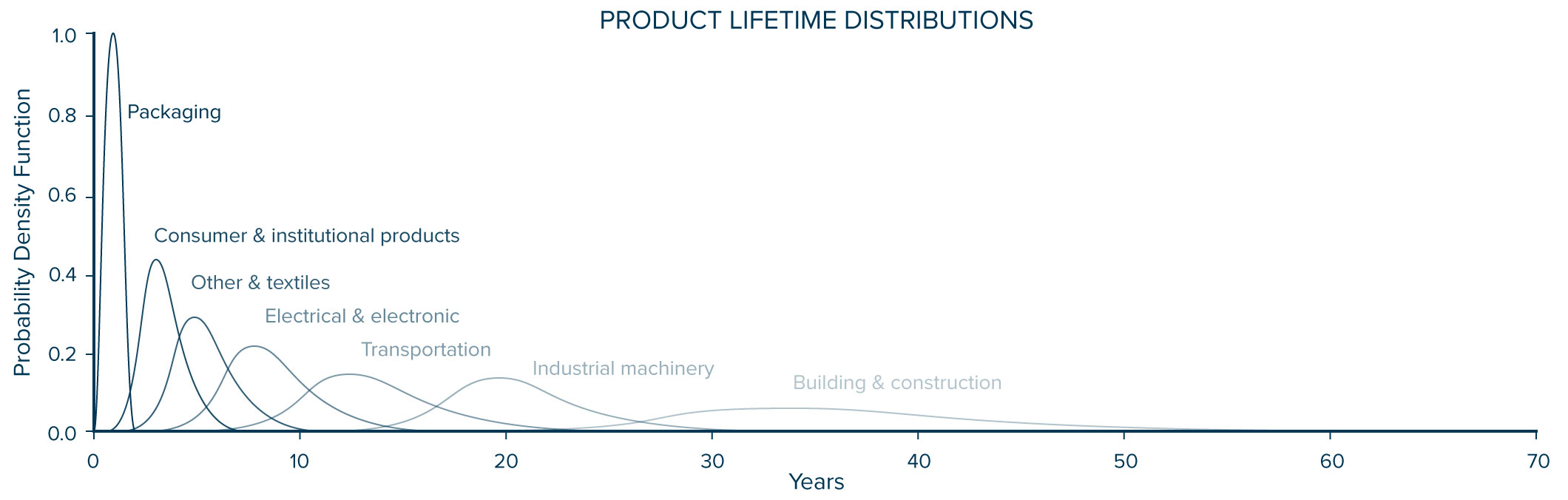 Product-Lifetime-Distribution-GeyerEtAl_adapted.jpg
