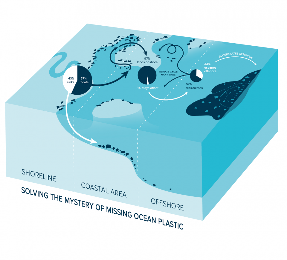 Solving-The-Mystery-of-Missing-Ocean-Plastic-960x871.png