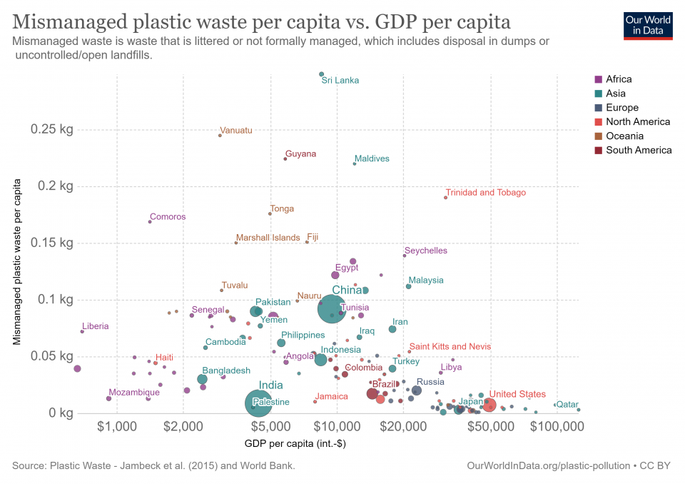 Mismanaged plastic waste vs GDP per capita. Note most people also live somewhere in the middle.