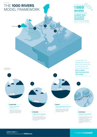 The 1000 rivers model framework