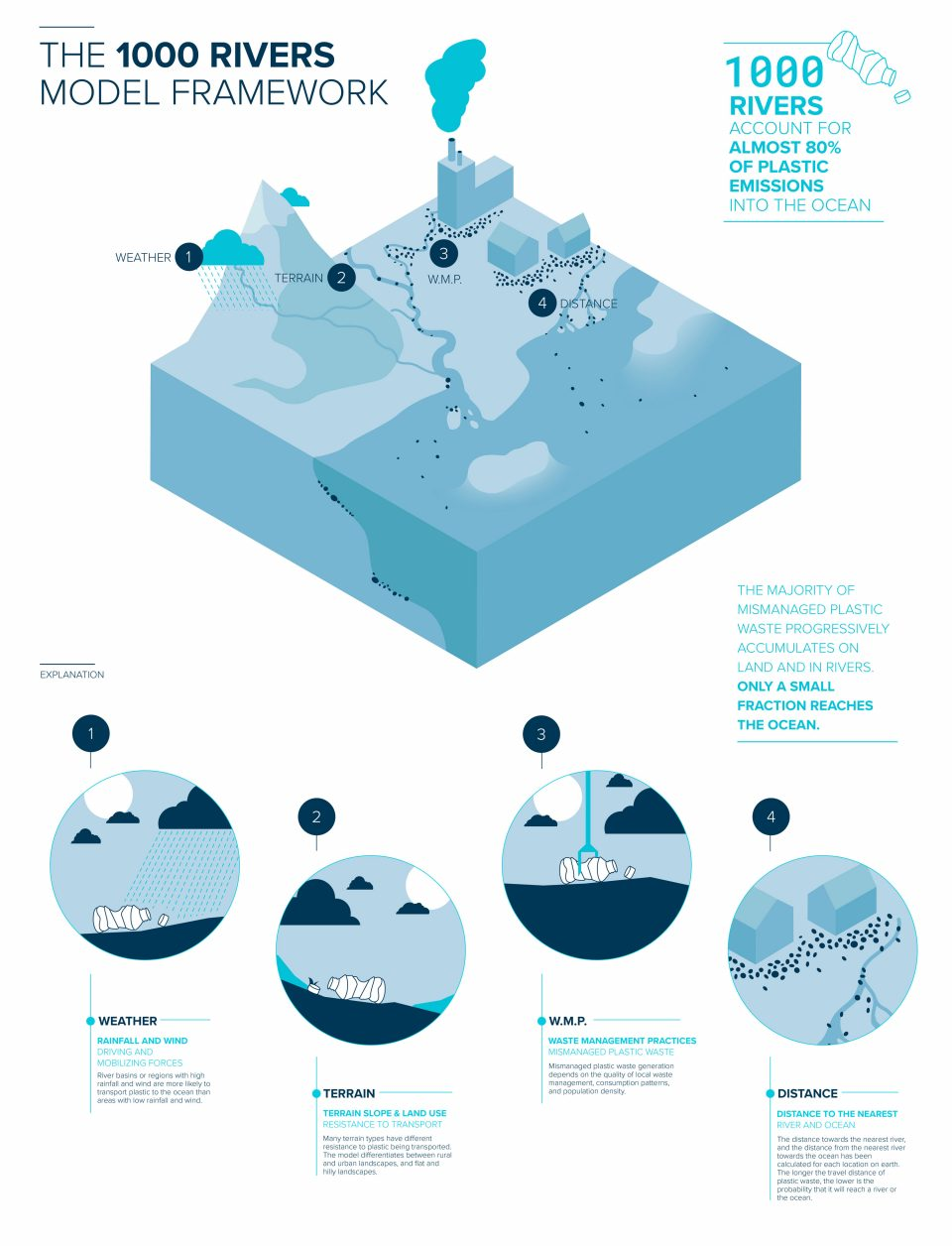 Infographic: The 1000 rivers model framework explained