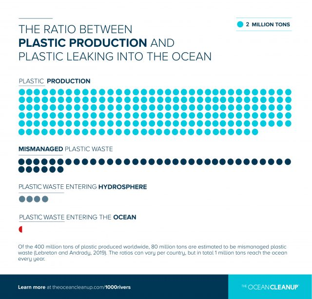 The ratio between plastic production and plastic leaking into the ocean
