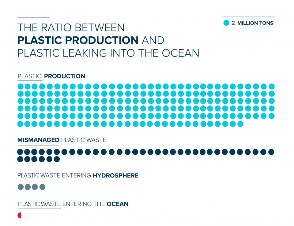 The plastic funnel. A 400-million-ton plastics economy turns into a 1-million-ton ocean plastic problem.