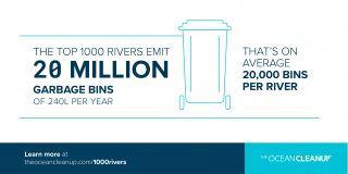 The top 1000 rivers emit 20 million garbage bins of 240L per year. That's on average 20,000 bins per river.