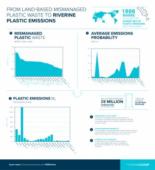 From land-based mismanaged plastic waste to riverine plastic emissions