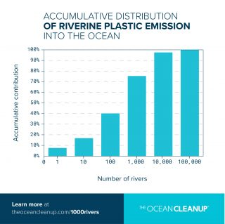 Accumulative distribution of riverine plastic emission into the ocean.