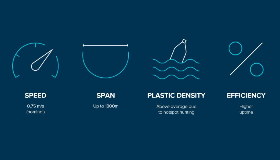 The 4 factors we can influence with System 002: Speed, span, plastic density, efficiency