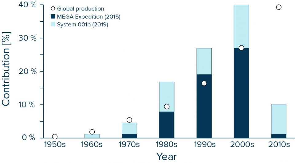 Measured plastic vs produced